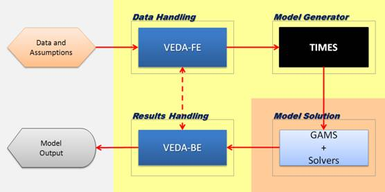 Overview of the VEDA system for TIMES modeling